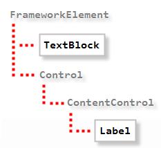 Label vs TextBlock (classhierarchy)