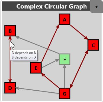 ComplexCircularGraph